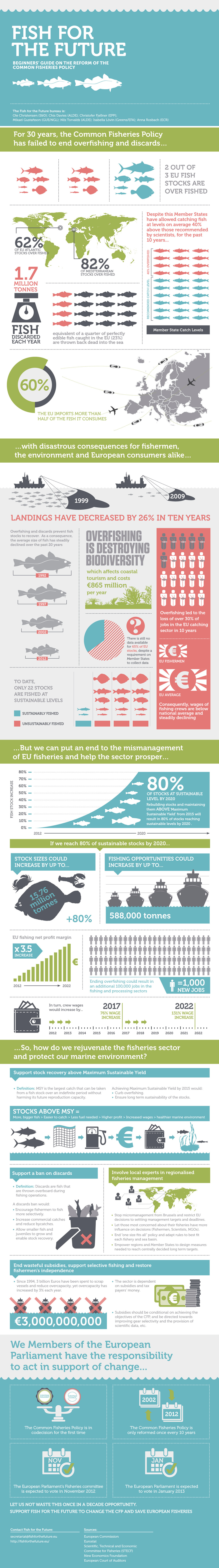 Beginners' Guide to the Common Fisheries Policy – Fish For the Future